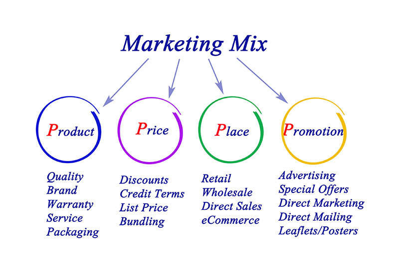 4P Online Marketing Mix