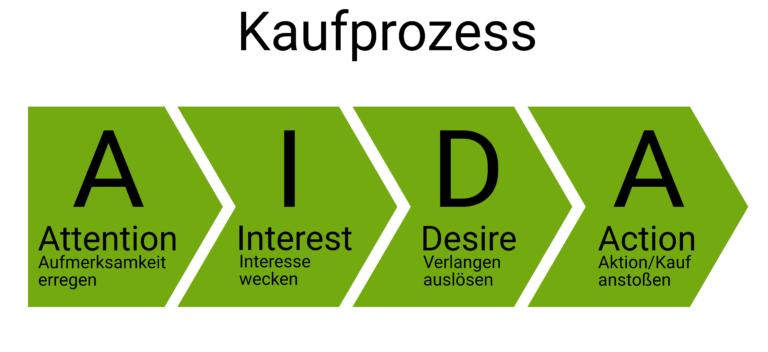 Kaufprozess-AIDA