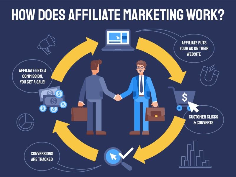 Advertiser: Ablauf Affiliate-Marketing
