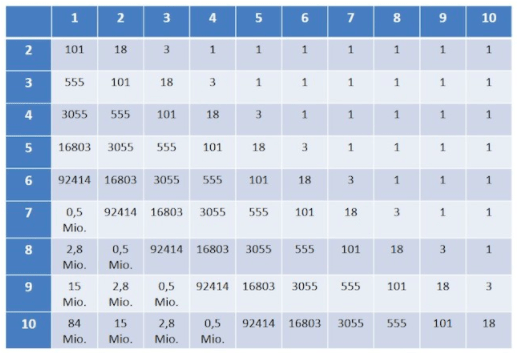 pagerank kalkulationstabelle