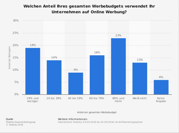 umfrage-zum-anteil-von-online-werbung-am-gesamten-werbebudget-in-deutschland-2016