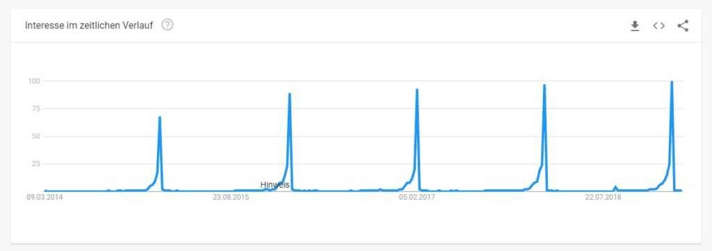 Abbildung 1 Google Trends zu Super Bowl